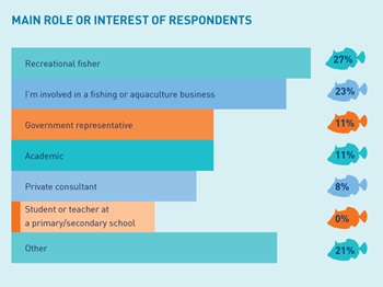 Graphic illustrating survey responses about the main role or interest of respondents