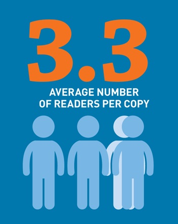 Graphic saying how many average readers of FISH per copy