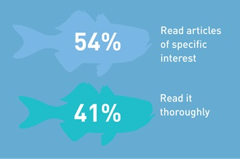 Graphic showing reading habits of survey respondents